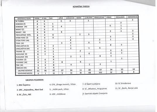 Tabela CFK